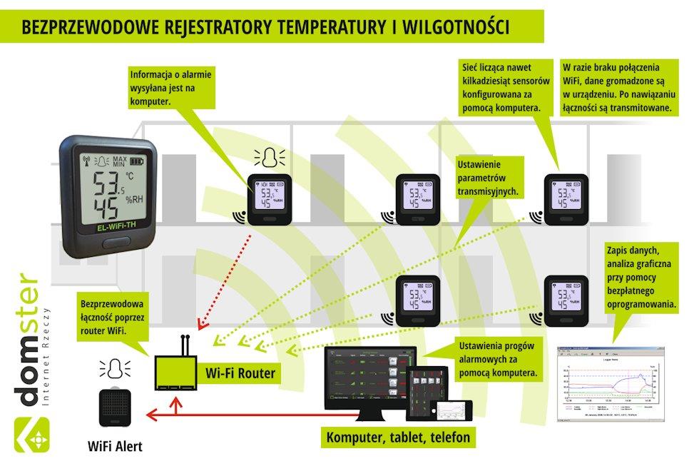 Rejestratory EL-WiFi