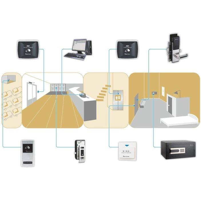 W ramach systemu jednego klucza działać mogę zamki hotelowe, zamki do szafek, kontrolery dostępu oraz sejfy hotelowe. System zarządzany jest z poziomu komutera