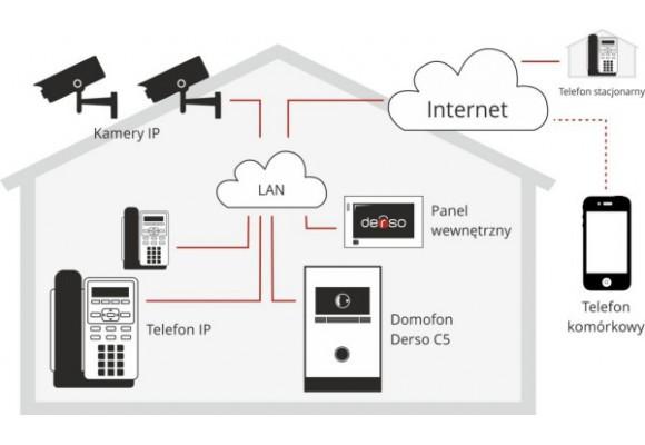 Domofon IP w domu jednorodzinnym – poradnik inwestora